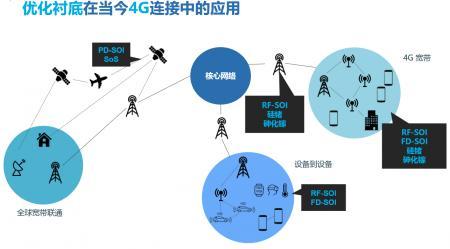 携SOI技术助力半导体制造,Soitec宣布中国市场发展新战略