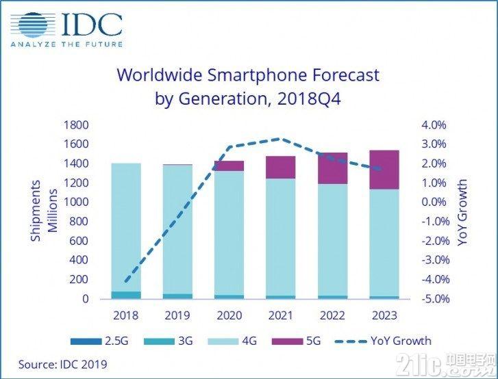 IDC:今年全球智能手机出货量将继续衰退,5G手机销量预计670万部