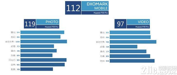 DxOMark中国:华为P30 Pro的112分是这么来的!