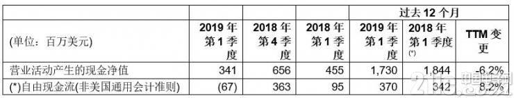意法半���w公布2019年第一季度���