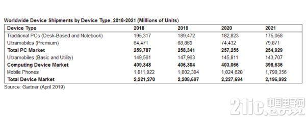 发展有点慢?Gartner预测2023年可折叠手机出货量仅3000万台