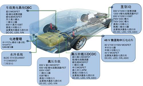 安森美半导体的电动/混动汽车方案助力推动能效、节能、环保