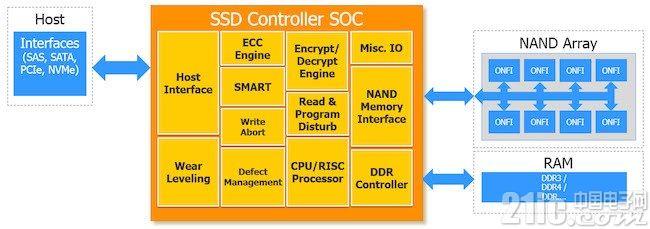 全国产!国科微发布首款固态硬盘控制芯片:读写速度500MB/s