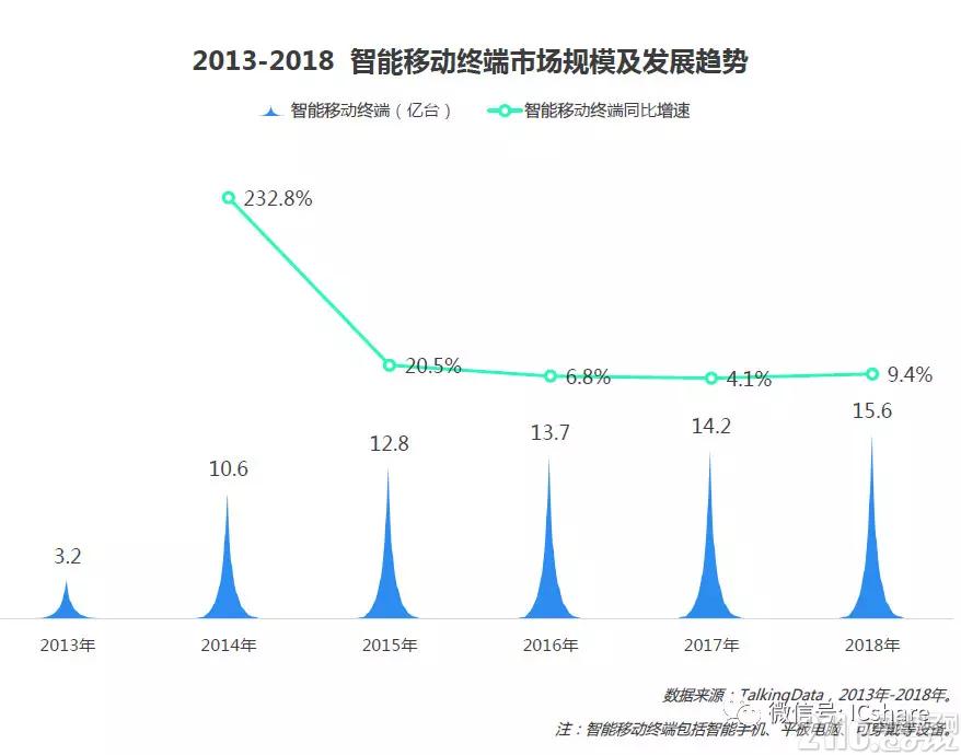 """苹果手机出货量下滑,但在中国仍然是隐形的""""老大"""""""