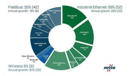 工业以太网正持续稳步增长