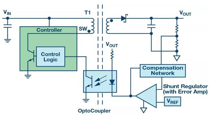 突破电源隔离中的EMI困扰,磁隔离成功挑战CISPR 22/EN 55022 B标准