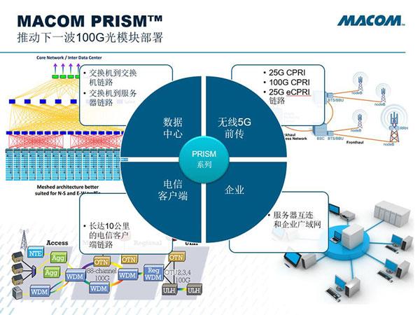 Macom业界首个100Gb/s单λ解决方案 推动下一波100G光模块部署