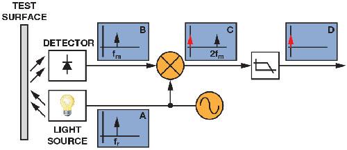 同步检波器助力精密低电平测量