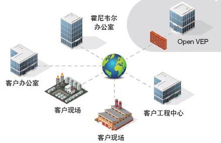 自动化软件为工业应用部署基于云的软件