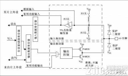 STM32单片机按键电路设计