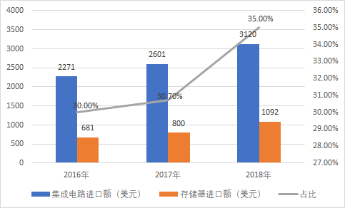 40ZB总数据量!存储器发展现状与巨大市场的机遇