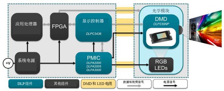DLP230NP芯片组的简化应用图