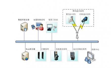 RFID三�w散�l著金光