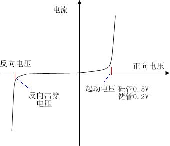 二极管的伏安特性曲线-21ic.png
