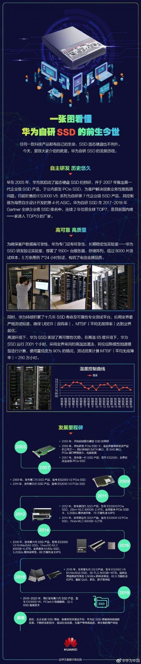 华为自研SSD的前世今生:历时13年,第8代SSD即将发布