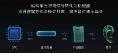 屏幕发声技术会是未来手机的标配吗?