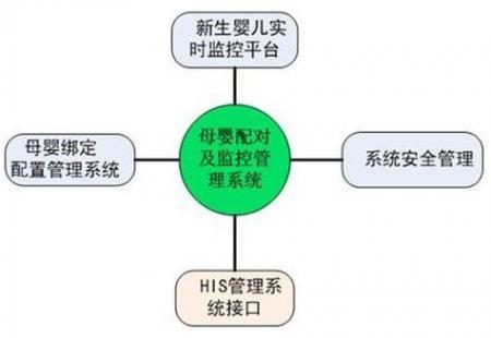 母婴RFID腕带管理系统