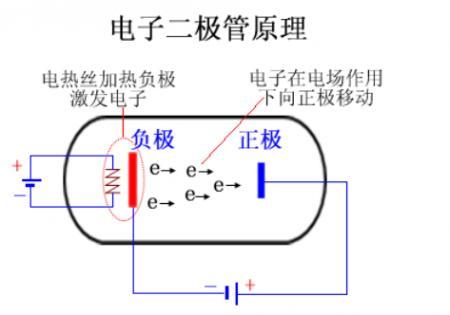 还在苦于二极管正负极判断?三极管发射极、基极、集电极怎样区分?