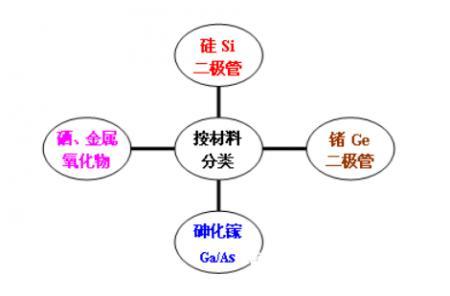 二极管分类-21ic.png