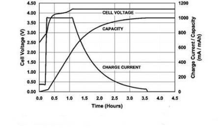 锂电池充放电过程.jpg