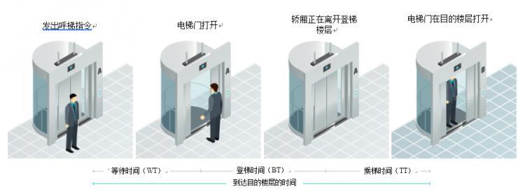 设计面向未来的电梯