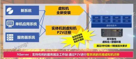 冶金行业提供P2V容错服务器迁移服务