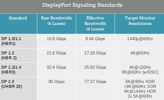 80Gb/s带宽!DisplayPort 2.0标准宣布:融合雷电3/USB-C