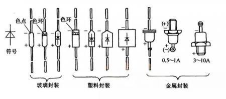 二极管封装及其方向21ic.jpg