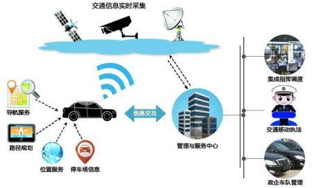 智慧交通的应用前景