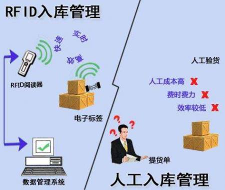 重庆电科究院助力RFID应用的发展