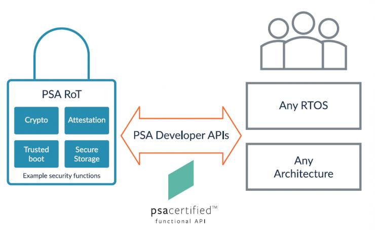 Developer API使PSA-RoT易于使用