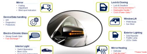 车门区系统IC将推动汽车电气化进展