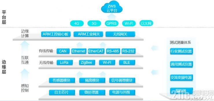 ZWS构建工业智能物联生态系统