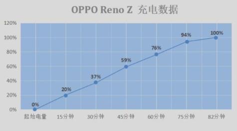 OPPO RenoZ续航能力测试,深受喜爱也是有缘由的