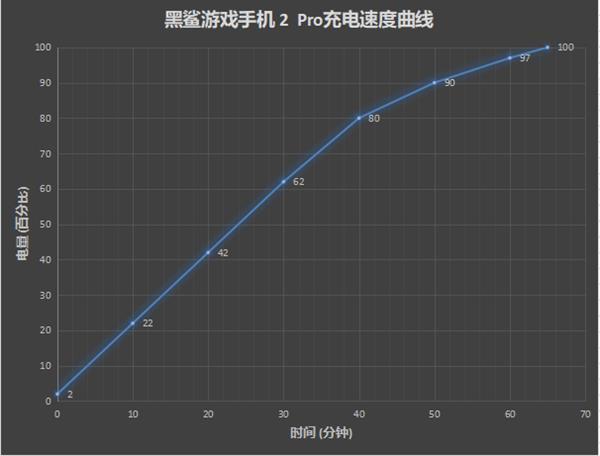 黑鲨游戏手机2 Pro测评之续航能力测评