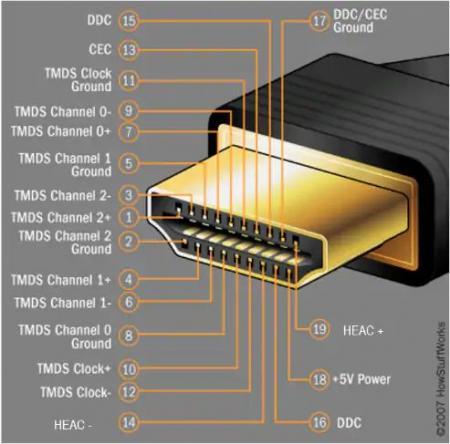 新版USB Type-C新规范出炉