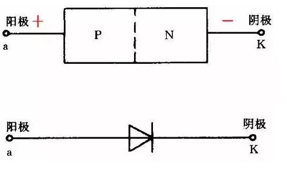 如何判断二极管正负极?晶体二极管正负极辨识