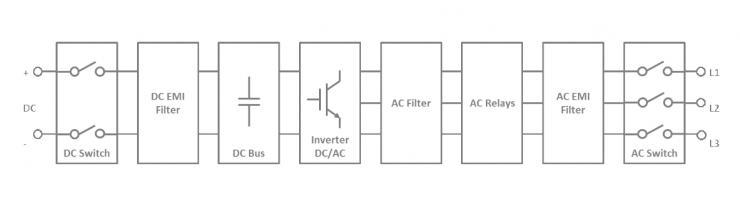阳光电源的125kW 1500VDC串联逆变器SG125HV