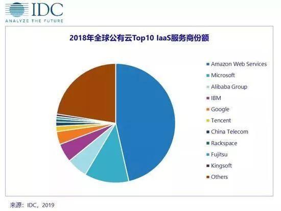 IDC 公布 2018 全球十大公有云 IaaS 服务商:中国占据四席
