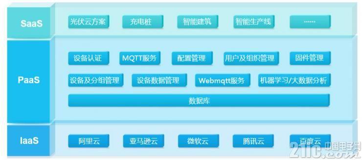 ZWS云平台基础架构