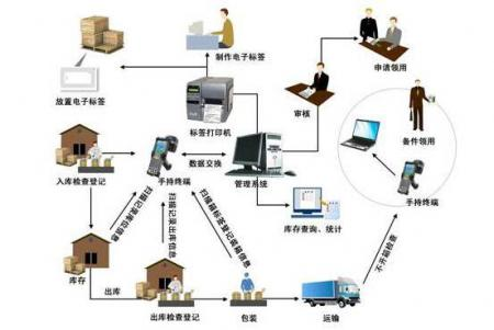 RFID物流仓储信息化