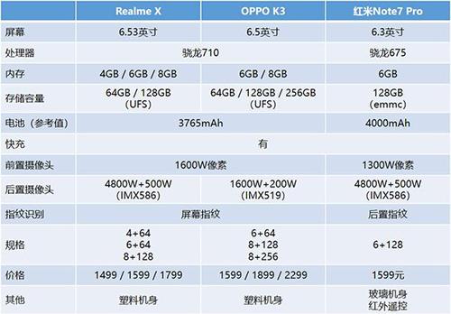 �cOPPO K3相比,Realme X可能略�僖换I