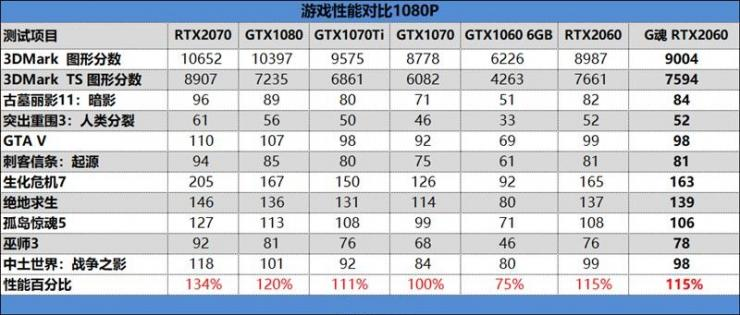 铭瑄RTX 2060终结者测评之游戏性能测评