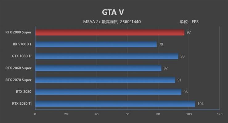 2K模式下,RTX 2080 Super游戏性能能否保持优势