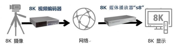 Socionext发布全新8K视频编码器