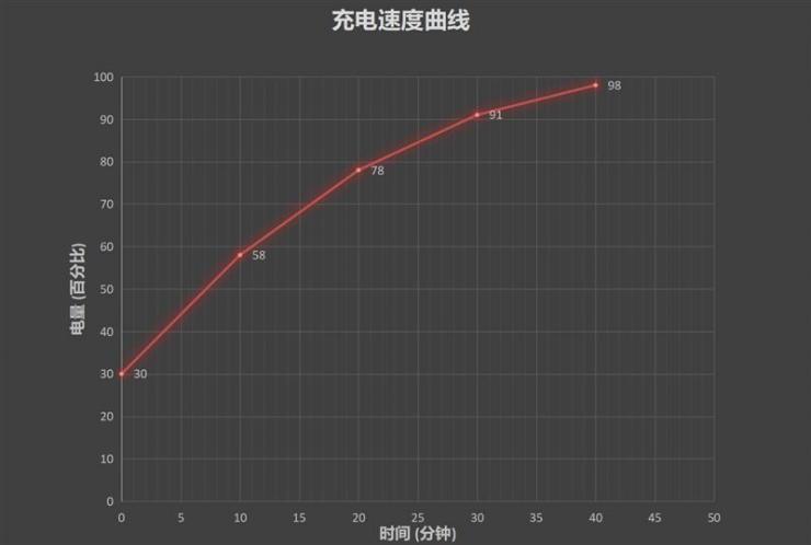 iQOO Pro 5G手机最新测评之充电、续航双测评