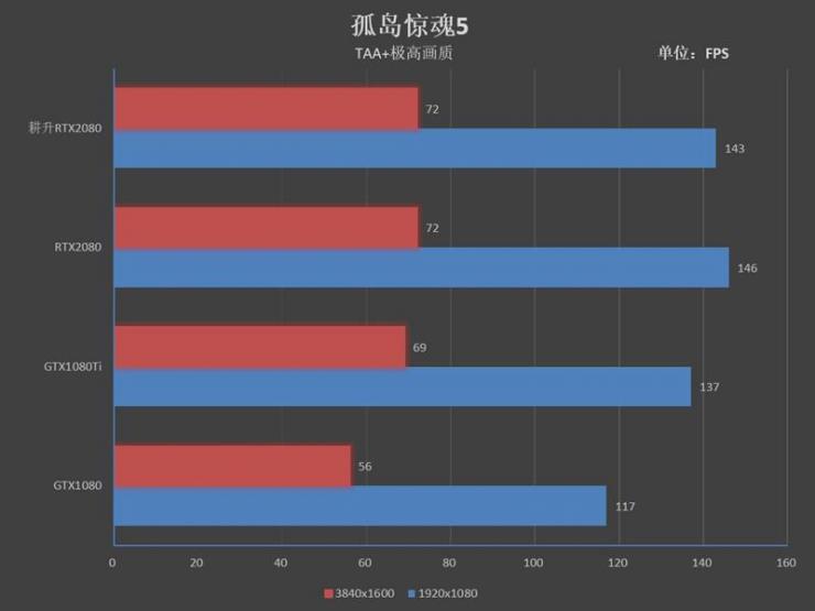 耕升RTX 2080炫光OC显卡测评之游戏性能测评