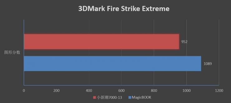 荣耀MagicBook锐龙触屏本测评之游戏性能测评