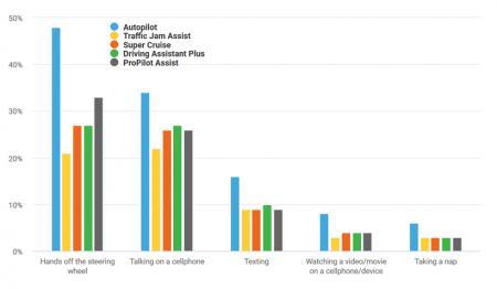 驾驶员对自动化驾驶的理解存在一定的误差
