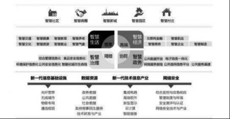 上海领跑智慧城市建设